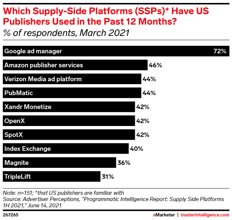 Advertisers Perceptions SSP report