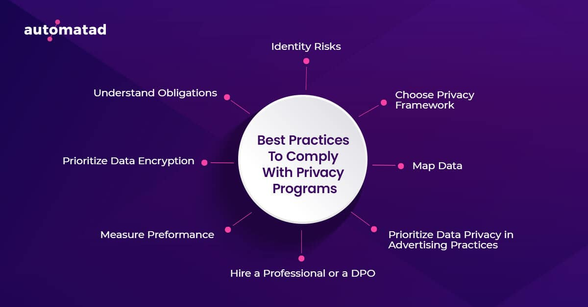 Best-practices to become compliant with privacy laws