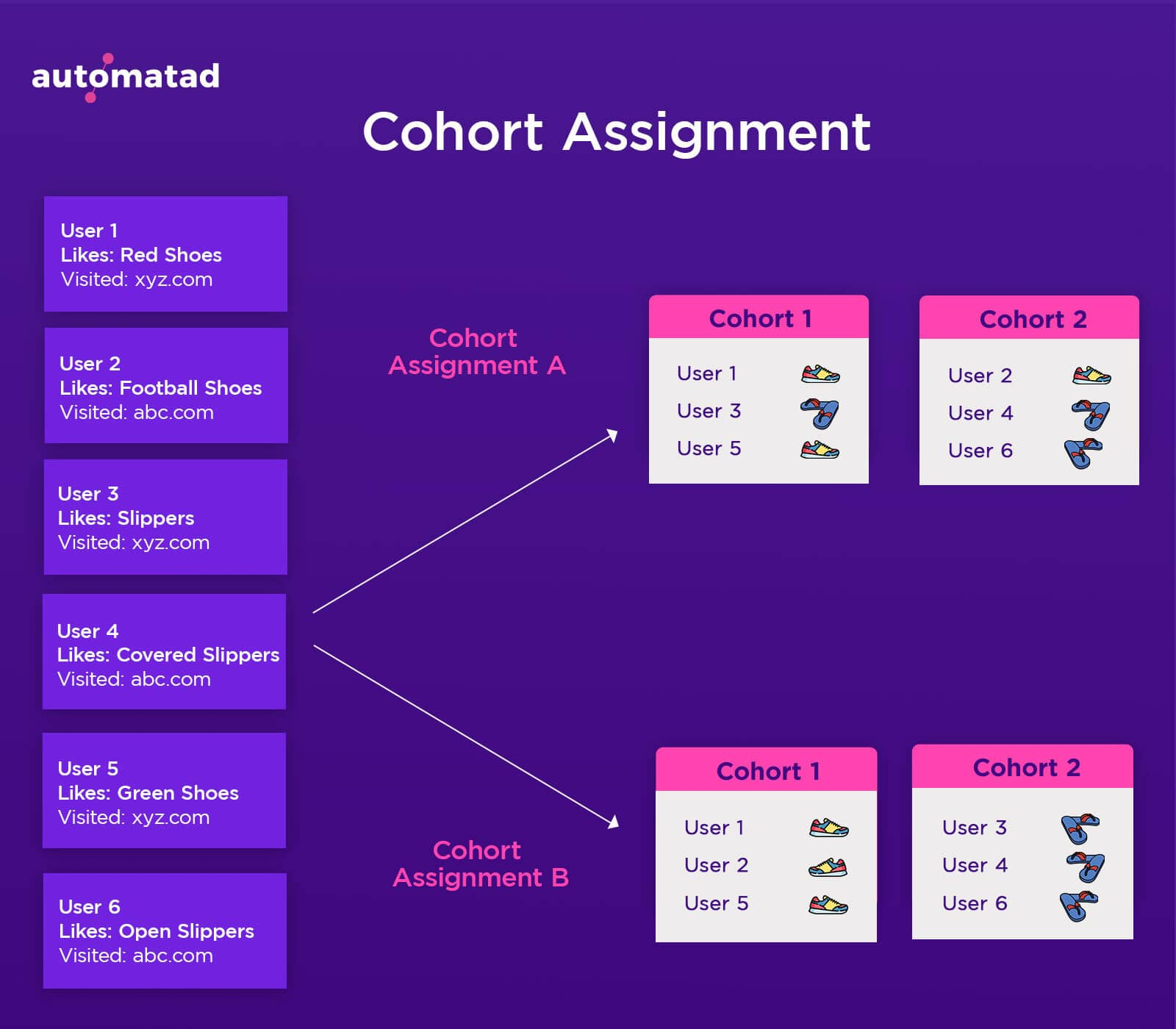 Cohort Assignment