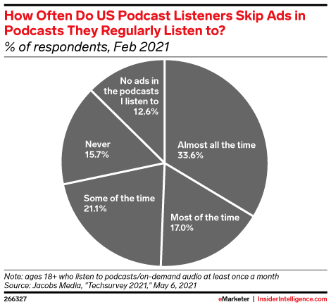 How podcast listeners skip ads - emarketer