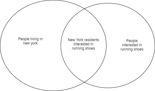 Meta Interest Groups