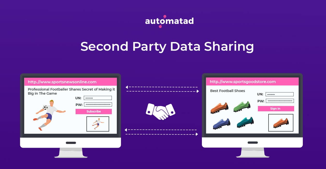Second Party Data Sharing