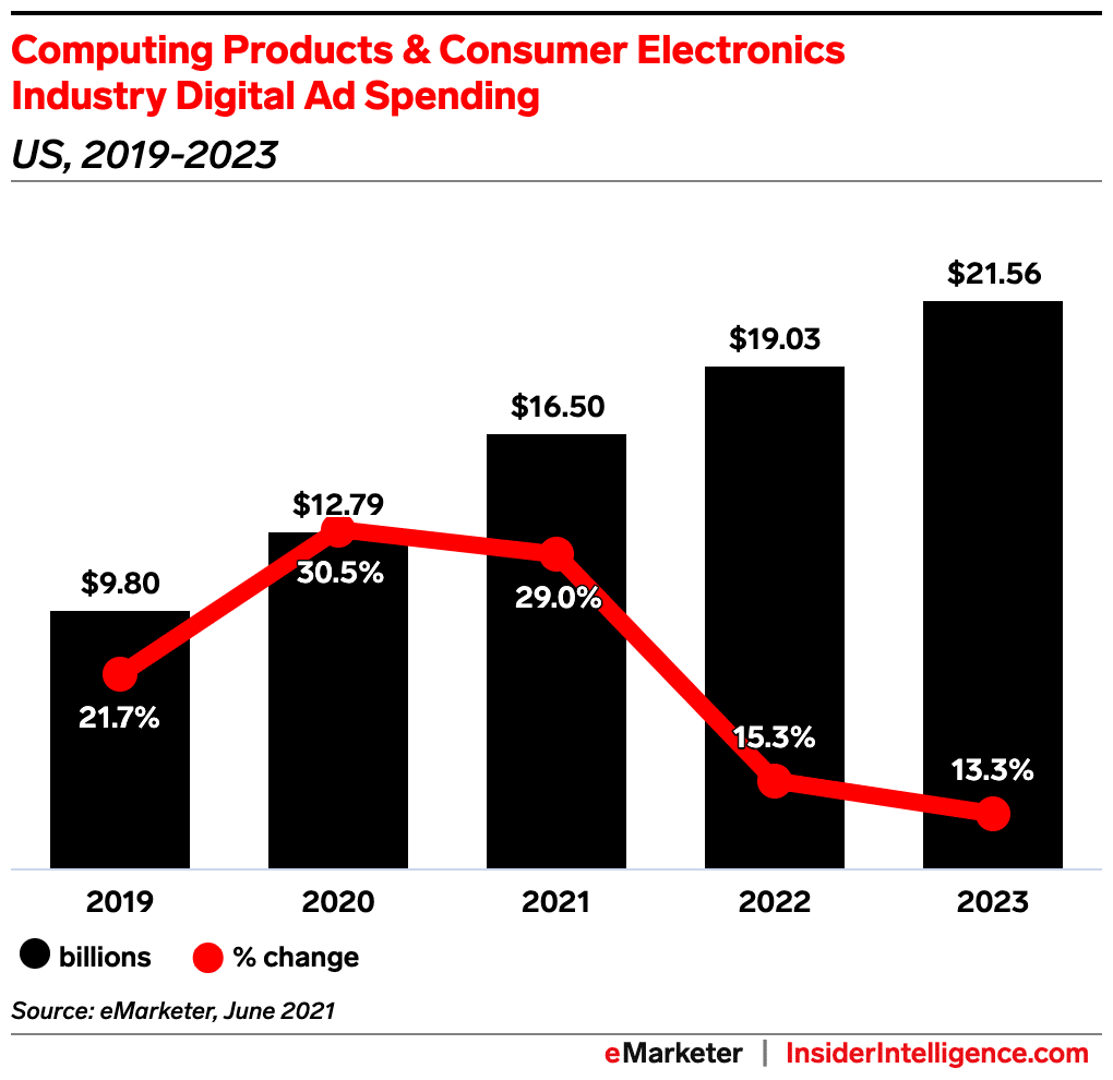 Ad Spend in Computing Products & Consumer Electronics