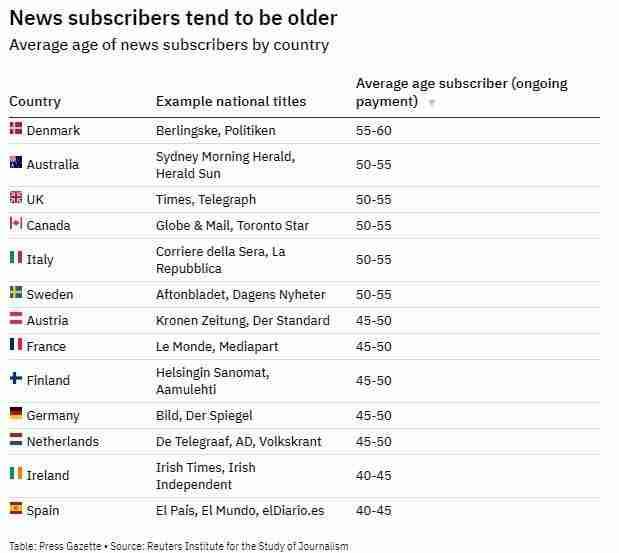Average paying news subscriber