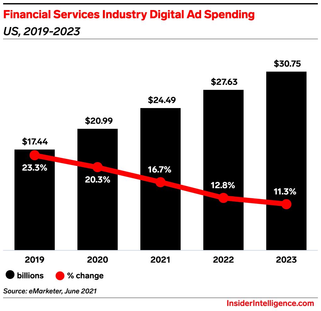 Digital Ad Spending in Finance Market