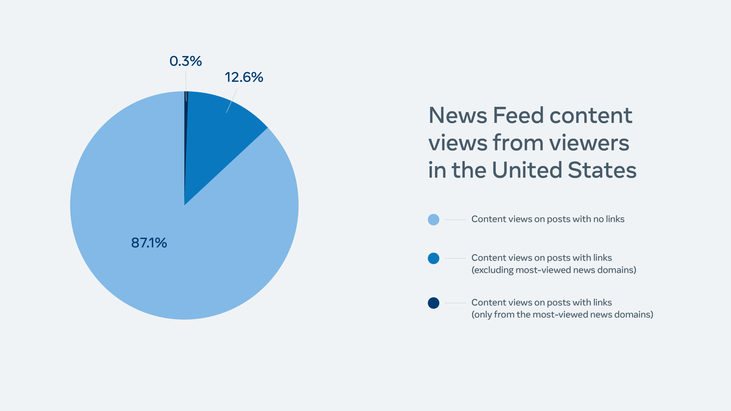 Facebook Widely Viewed Content Report