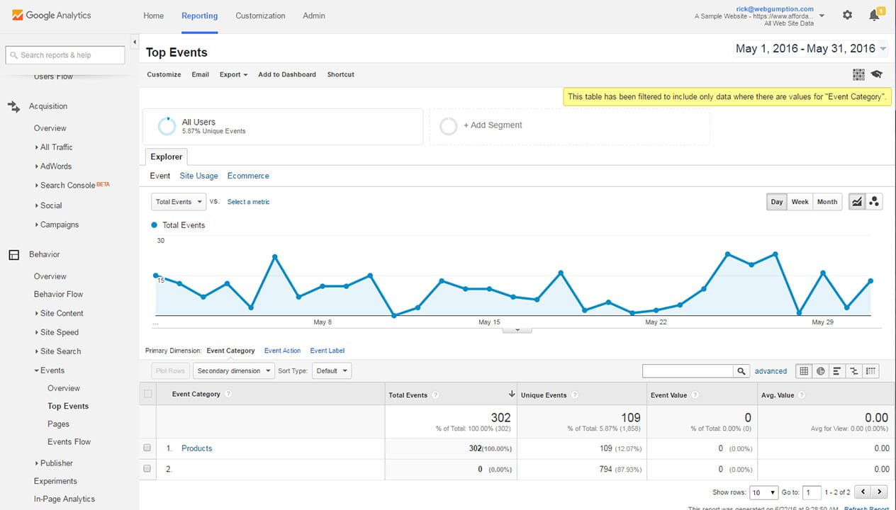 Top Event reports in Google Analytics