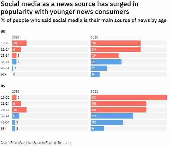 Social Media as a news source