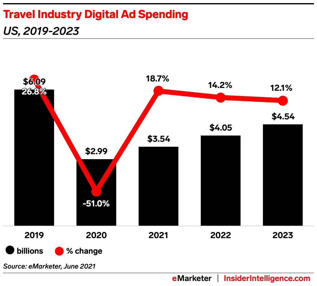 Travel Industry Ad Spending