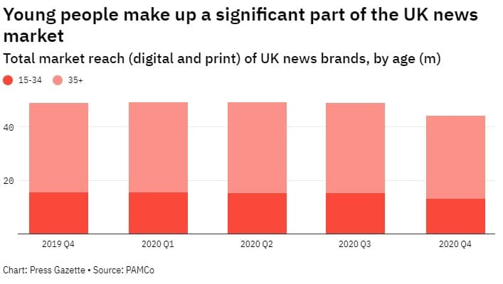 UK News Publishers reach by age