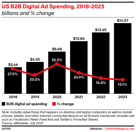 US Digital B2b Ad Spend