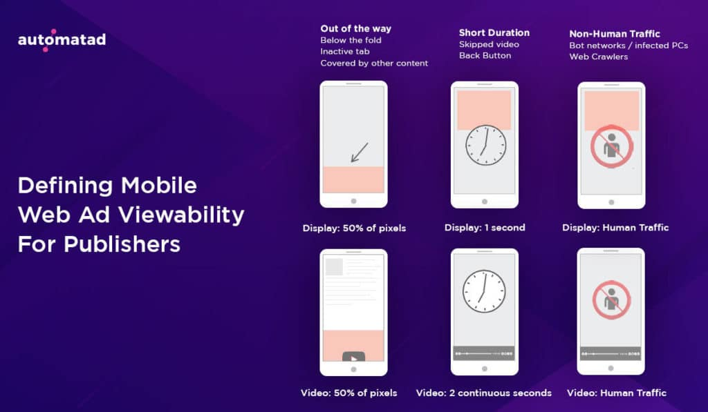 Defining Moble Web Ad Viewability for Publishers