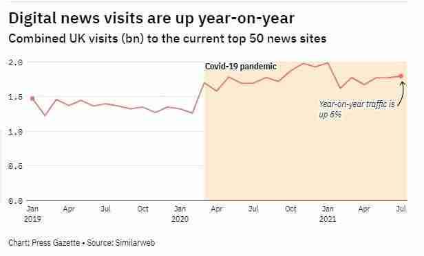 Digital News Sites visits in July