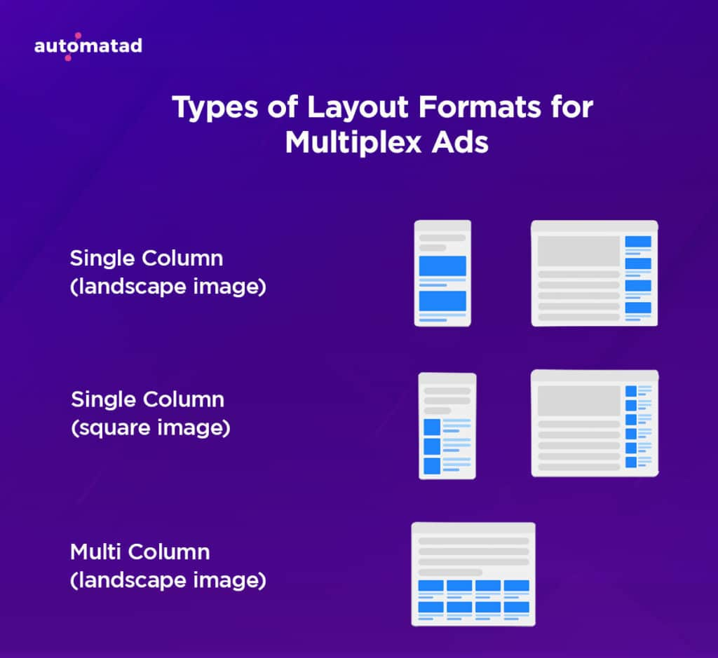 Types of Layout Formats for Multiplex Ads