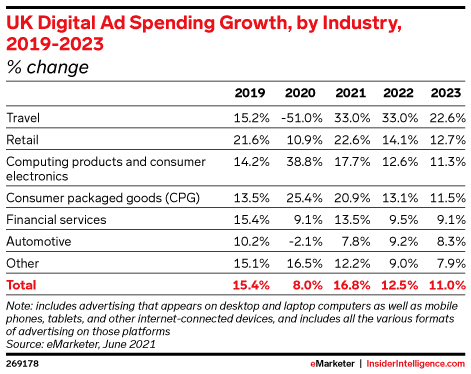 UK Digital Ad Spend by Industry
