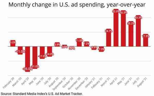 US Ad Market monthly change