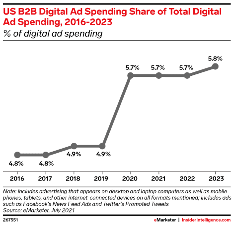 US B2B Digital Ad Spending