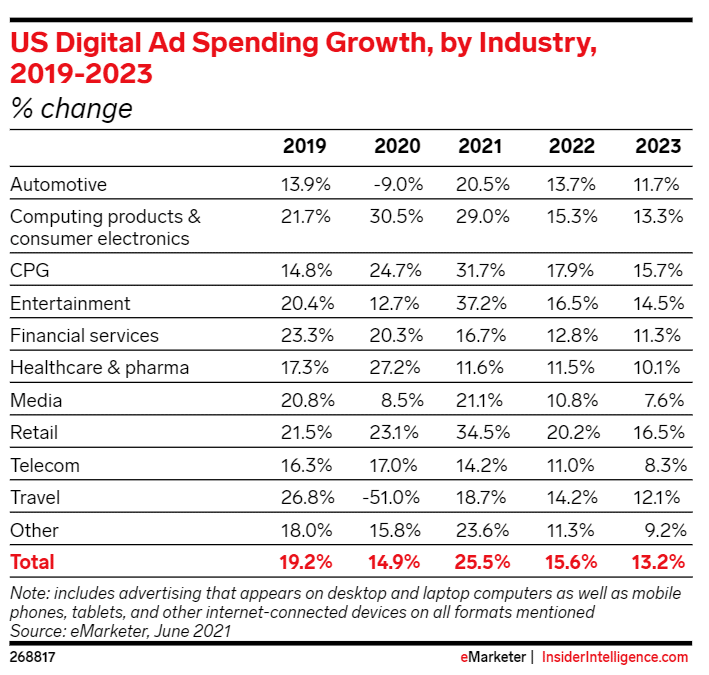 US Digital Ad Spend by Industry