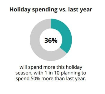 Holiday Trends Report 1