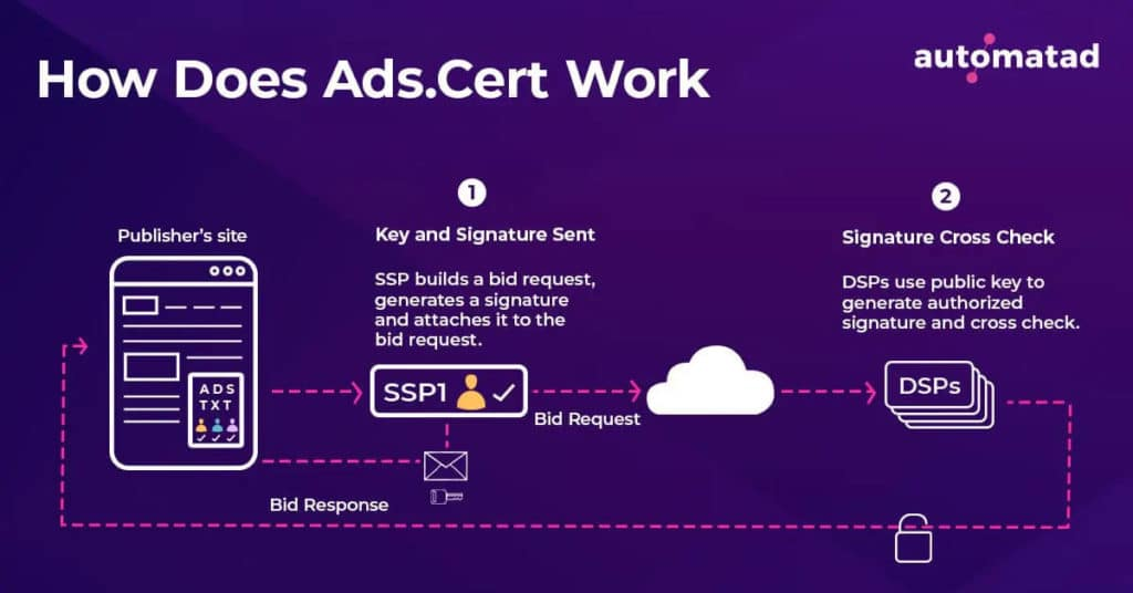 How Does Ads.cert Work